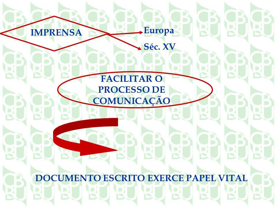 IMPRENSA Europa Séc. XV FACILITAR O PROCESSO DE COMUNICAÇÃO DOCUMENTO ESCRITO EXERCE PAPEL VITAL