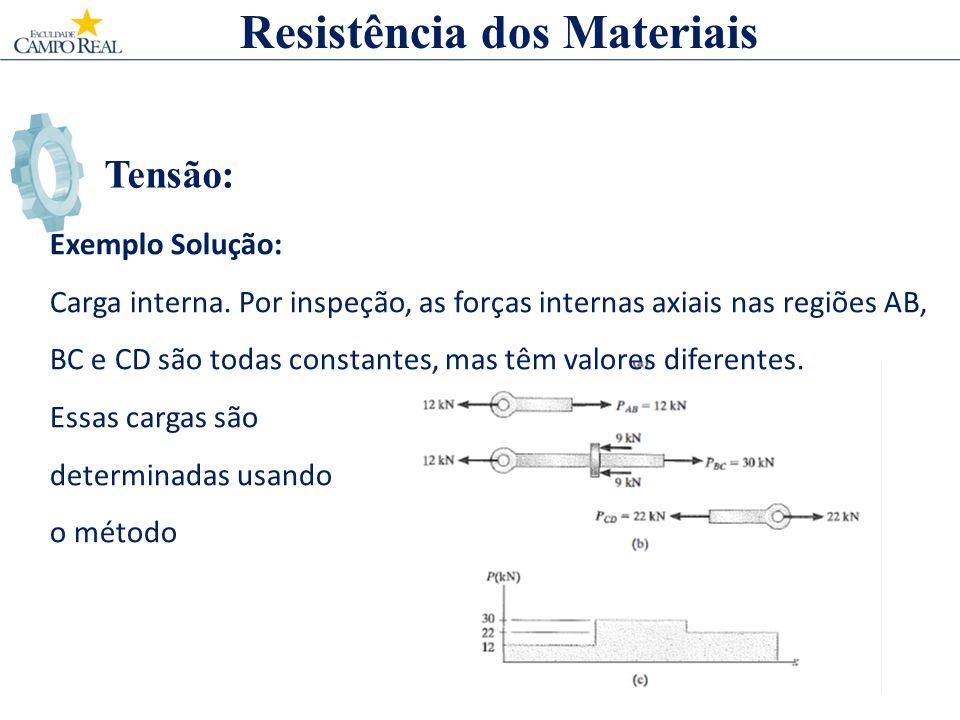Tensão: Resistência dos Materiais Exemplo Solução: Carga interna. Por inspeção, as forças internas axiais nas regiões AB, BC e CD são todas constantes
