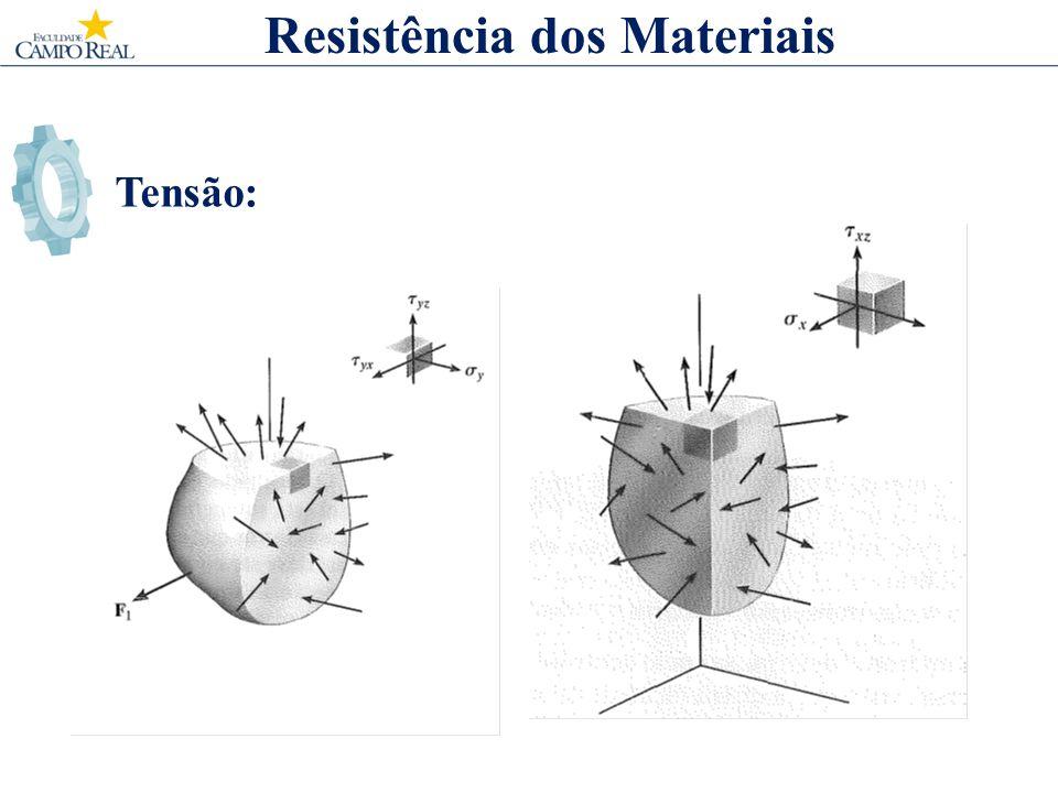 Tensão: Resistência dos Materiais A medida que a área ΔA tende a zero, o mesmo ocorre com a força ΔF e suas componentes; porém, em geral, o quociente entre a força e a área tenderá a um limite finito.