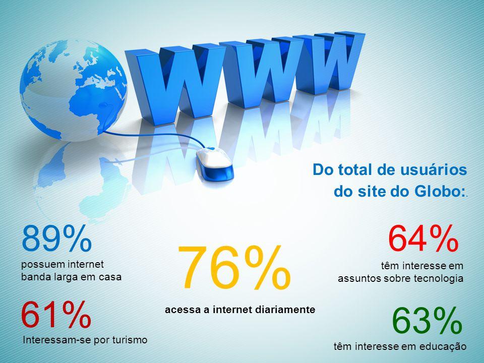 Do total de usuários do site do Globo:.