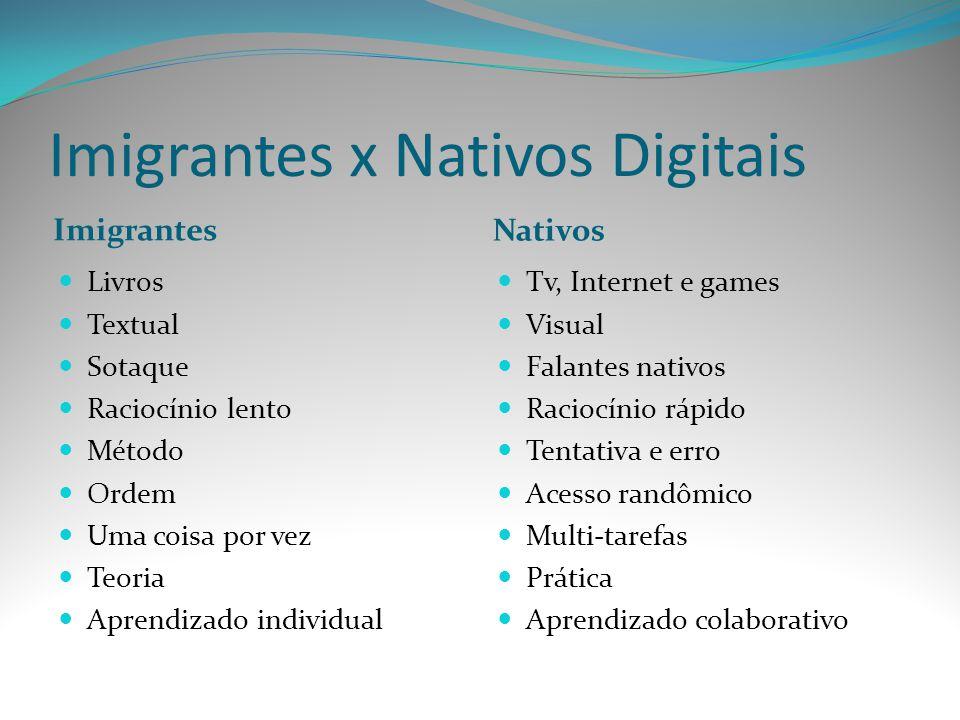 Imigrantes x Nativos Digitais Imigrantes Nativos Livros Textual Sotaque Raciocínio lento Método Ordem Uma coisa por vez Teoria Aprendizado individual