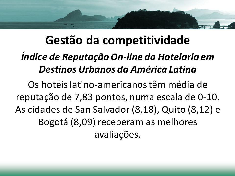 Gestão da competitividade Índice de Reputação On-line da Hotelaria em Destinos Urbanos da América Latina Os hotéis latino-americanos têm média de reputação de 7,83 pontos, numa escala de 0-10.
