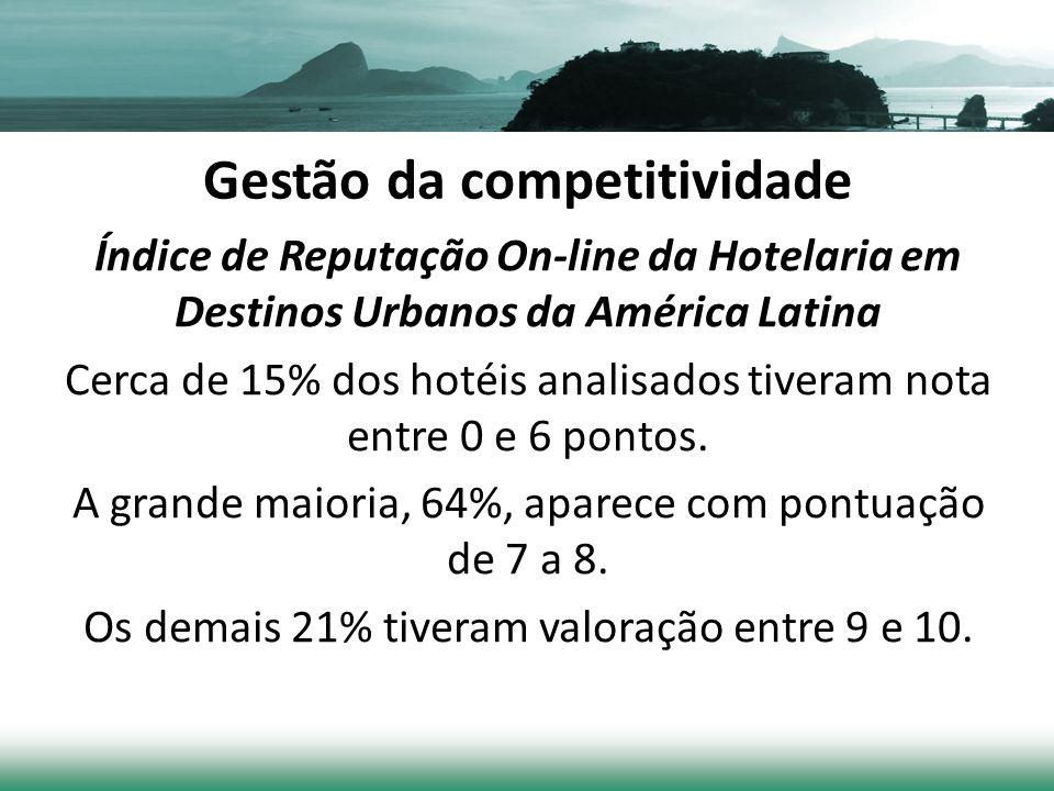 Gestão da competitividade Índice de Reputação On-line da Hotelaria em Destinos Urbanos da América Latina Cerca de 15% dos hotéis analisados tiveram nota entre 0 e 6 pontos.