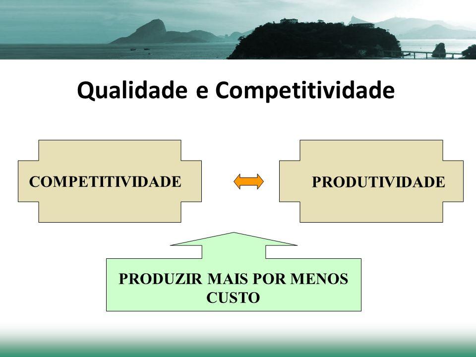 Qualidade e Competitividade COMPETITIVIDADE PRODUTIVIDADE PRODUZIR MAIS POR MENOS CUSTO