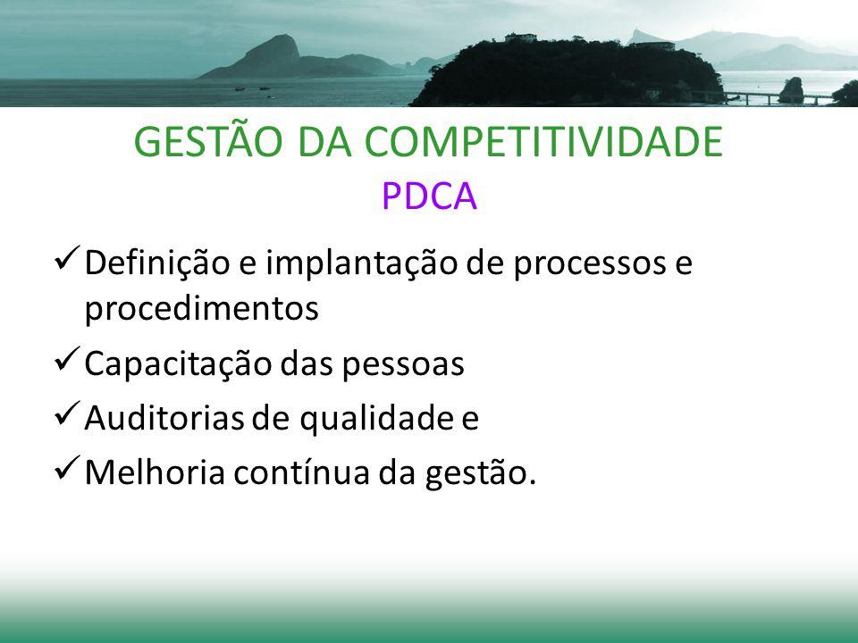 GESTÃO DA COMPETITIVIDADE PDCA Definição e implantação de processos e procedimentos Capacitação das pessoas Auditorias de qualidade e Melhoria contínua da gestão.