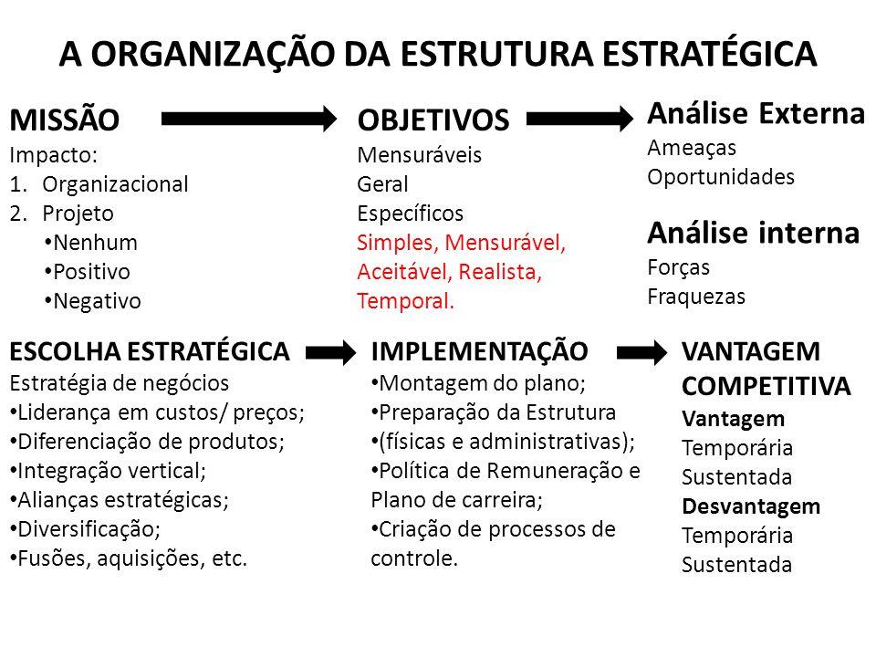 A ORGANIZAÇÃO DA ESTRUTURA ESTRATÉGICA MISSÃO Impacto: 1.Organizacional 2.Projeto Nenhum Positivo Negativo OBJETIVOS Mensuráveis Geral Específicos Sim