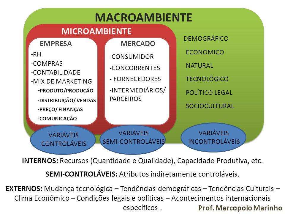 MICROAMBIENTE EMPRESAMERCADO -RH -COMPRAS -CONTABILIDADE -MIX DE MARKETING -CONSUMIDOR -CONCORRENTES - FORNECEDORES -INTERMEDIÁRIOS/ PARCEIROS - PRODU