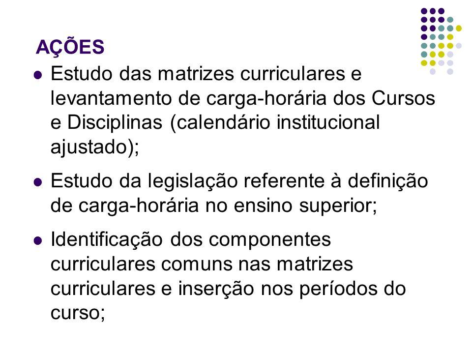 AÇÕES Estudo das matrizes curriculares e levantamento de carga-horária dos Cursos e Disciplinas (calendário institucional ajustado); Estudo da legislação referente à definição de carga-horária no ensino superior; Identificação dos componentes curriculares comuns nas matrizes curriculares e inserção nos períodos do curso;