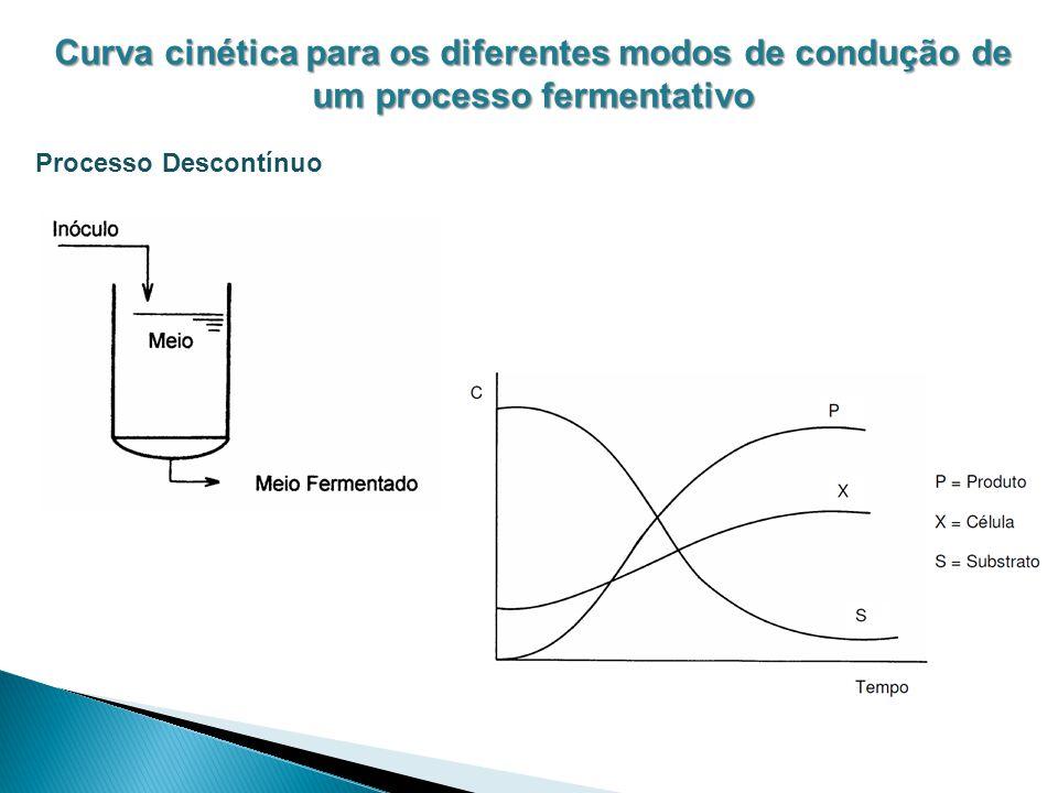 Curva cinética para os diferentes modos de condução de um processo fermentativo Processo Descontínuo