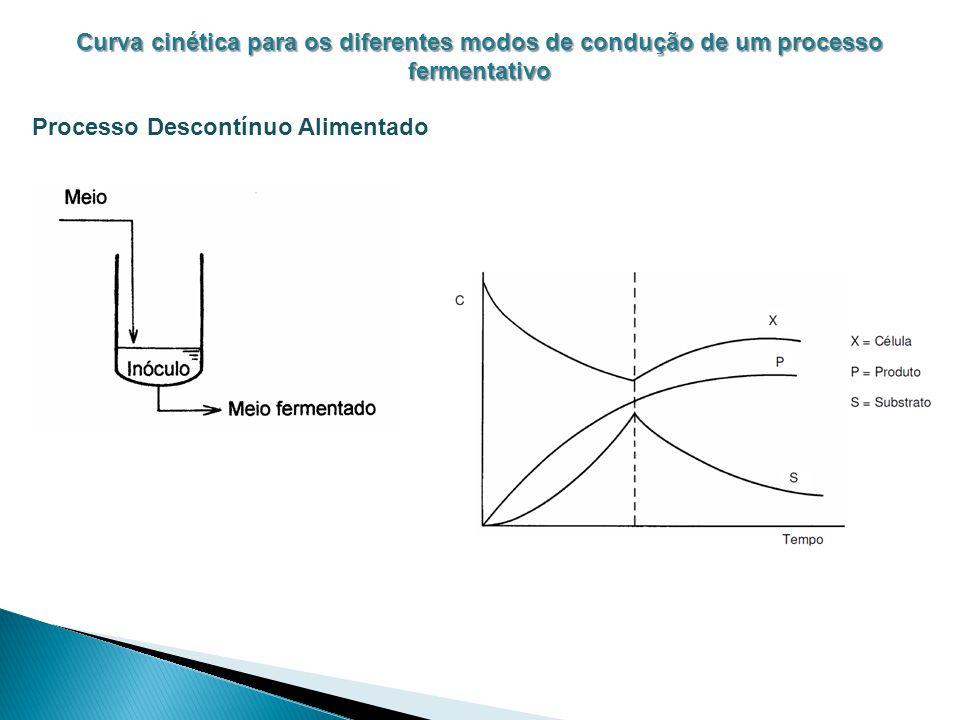 Curva cinética para os diferentes modos de condução de um processo fermentativo Processo Descontínuo Alimentado