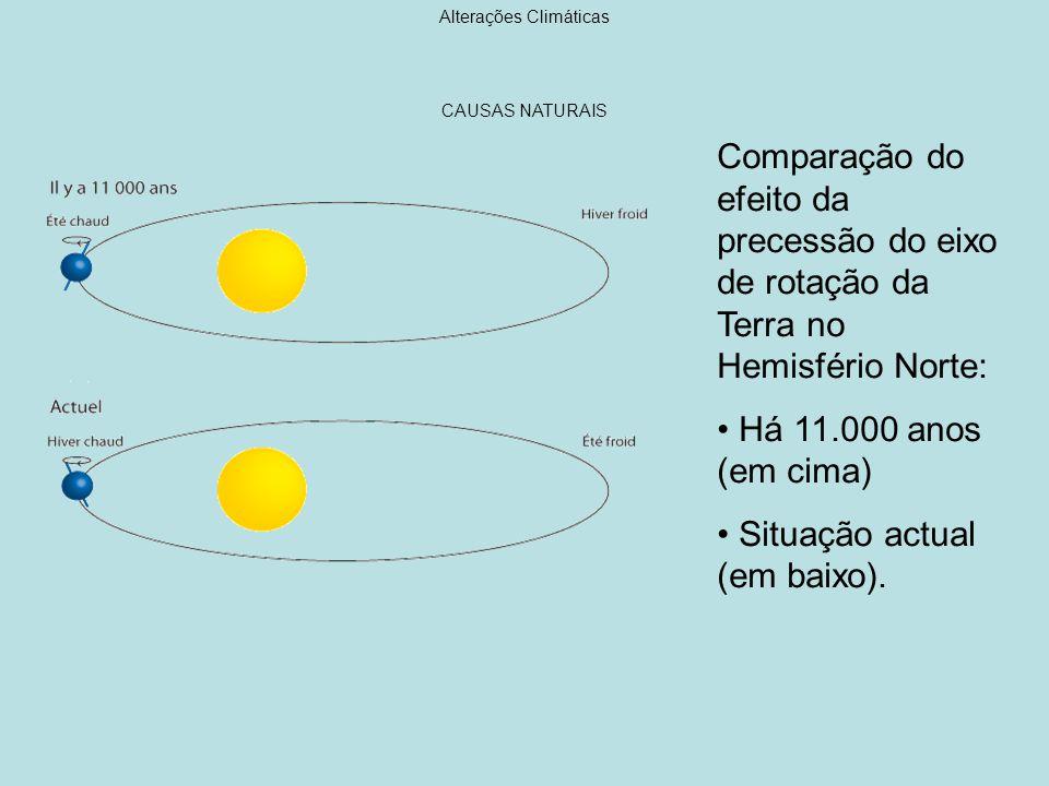 Causas das Alterações Climáticas Principais gases com efeito de estufa natural vapor de água dióxido de carbono (CO 2 ) Metano (CH 4 ) Óxido nitroso (N 2 O) As actividades humanas adicionam mais destes gases e ainda outros gases com efeito de estufa muito potente que não ocorrem na natureza tais como, hidrofluorocarbonos (HFCs), perfluorocarbonos (PFCs), hexaflureto de enxofre (SF6)