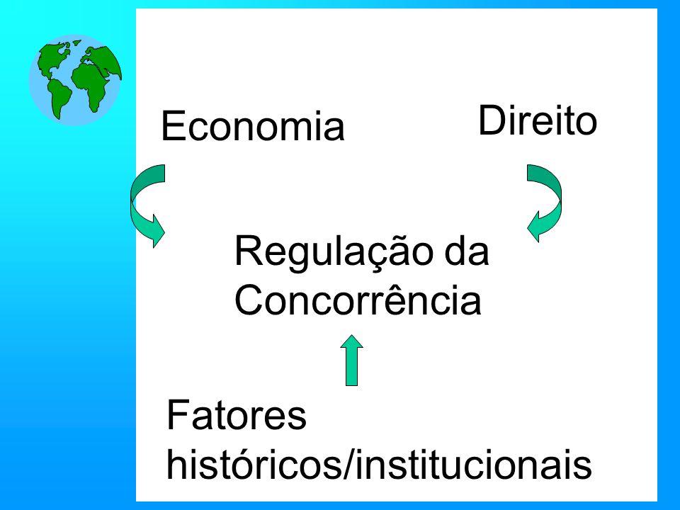 Regulação da Concorrência Economia Direito Fatores históricos/institucionais