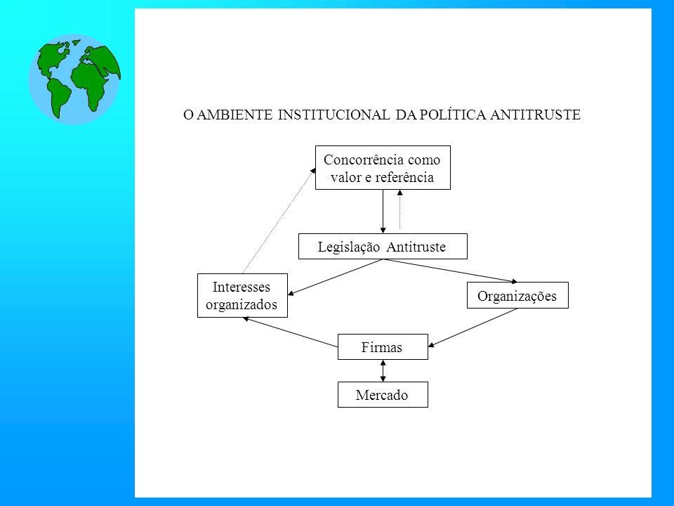 O AMBIENTE INSTITUCIONAL DA POLÍTICA ANTITRUSTE Concorrência como valor e referência Legislação Antitruste Firmas Interesses organizados Organizações Mercado