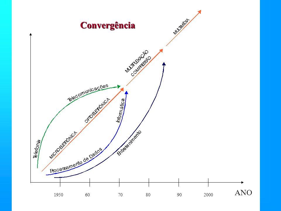 1950607080902000 Convergência ANO