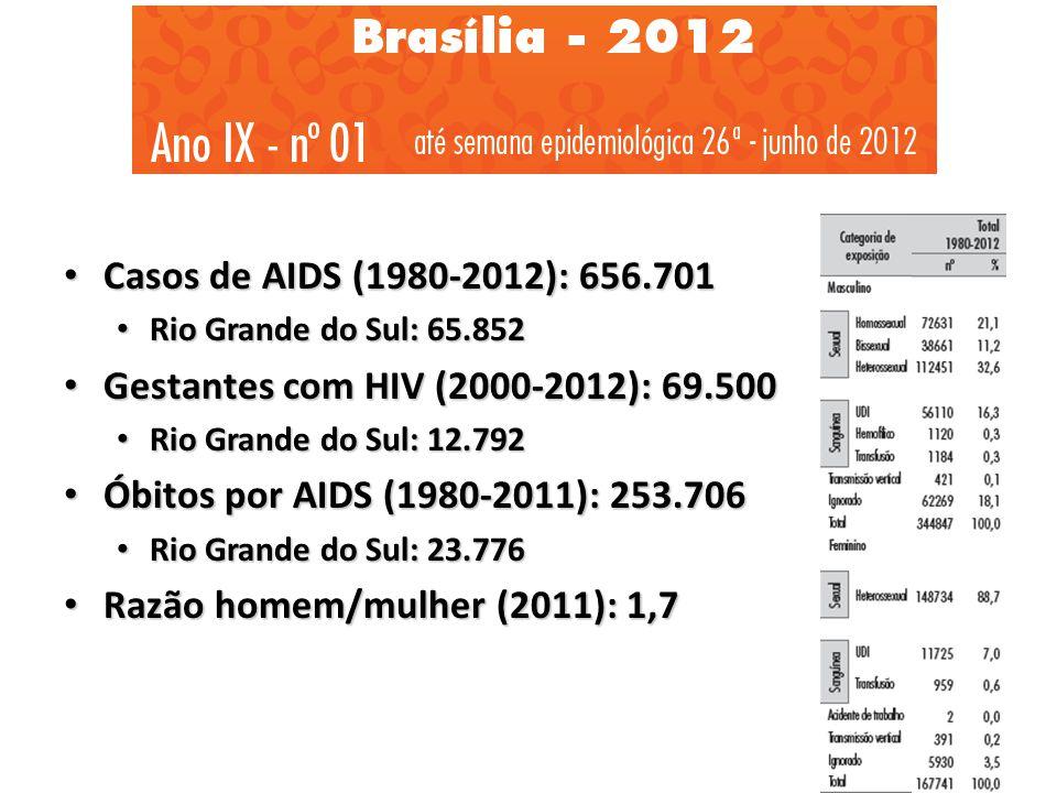Casos de AIDS (1980-2012): 656.701 Casos de AIDS (1980-2012): 656.701 Rio Grande do Sul: 65.852 Rio Grande do Sul: 65.852 Gestantes com HIV (2000-2012): 69.500 Gestantes com HIV (2000-2012): 69.500 Rio Grande do Sul: 12.792 Rio Grande do Sul: 12.792 Óbitos por AIDS (1980-2011): 253.706 Óbitos por AIDS (1980-2011): 253.706 Rio Grande do Sul: 23.776 Rio Grande do Sul: 23.776 Razão homem/mulher (2011): 1,7 Razão homem/mulher (2011): 1,7