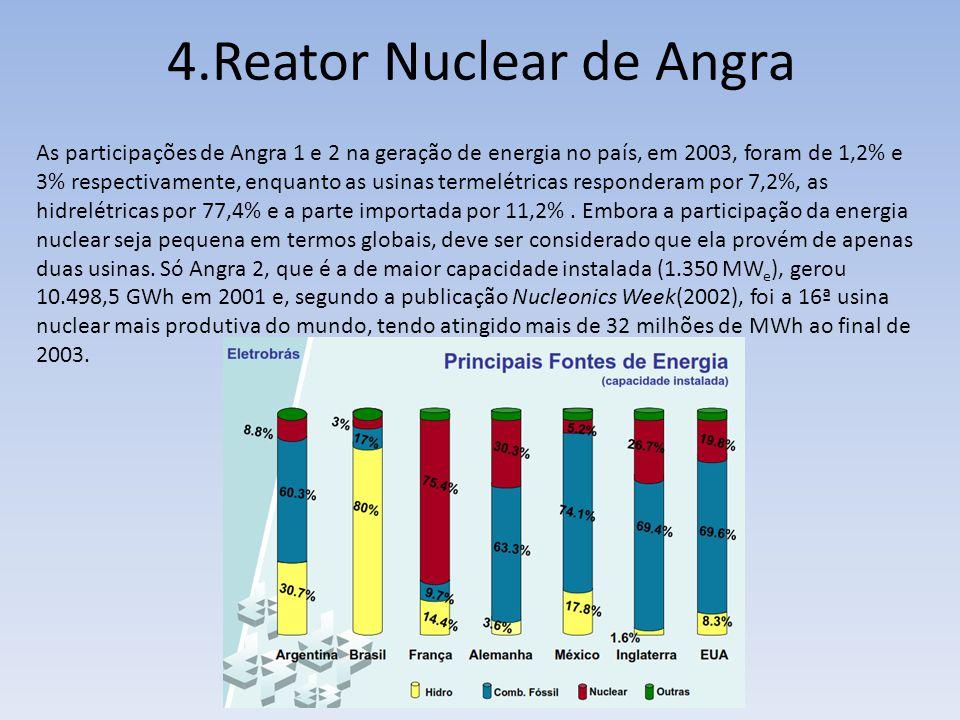 As participações de Angra 1 e 2 na geração de energia no país, em 2003, foram de 1,2% e 3% respectivamente, enquanto as usinas termelétricas responder