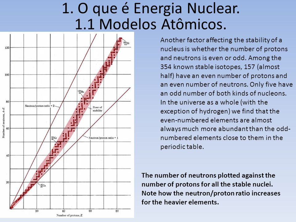 1. O que é Energia Nuclear. 1.1 Modelos Atômicos. Another factor affecting the stability of a nucleus is whether the number of protons and neutrons is