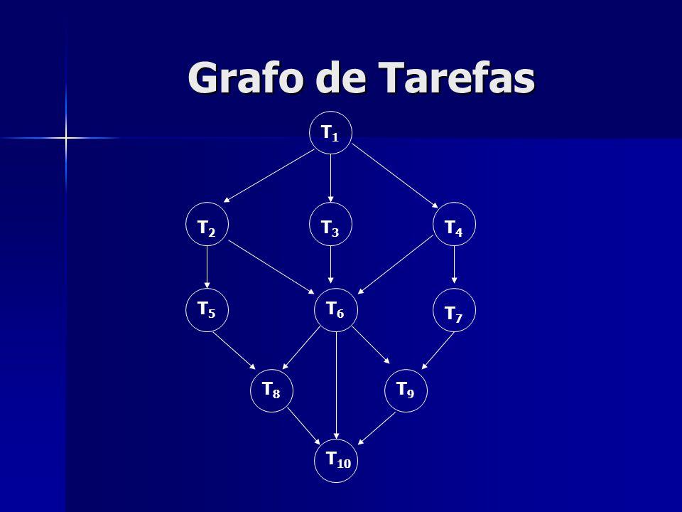 Grafo de Tarefas T1T1 T2T2 T3T3 T4T4 T7T7 T6T6 T5T5 T8T8 T 10 T9T9