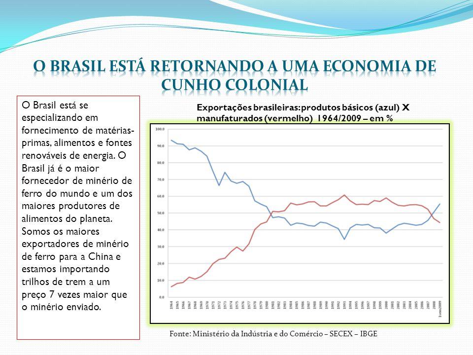 O Brasil está se especializando em fornecimento de matérias- primas, alimentos e fontes renováveis de energia.