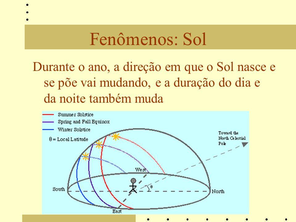 Fenômenos: Sol Durante o ano, a direção em que o Sol nasce e se põe vai mudando, e a duração do dia e da noite também muda