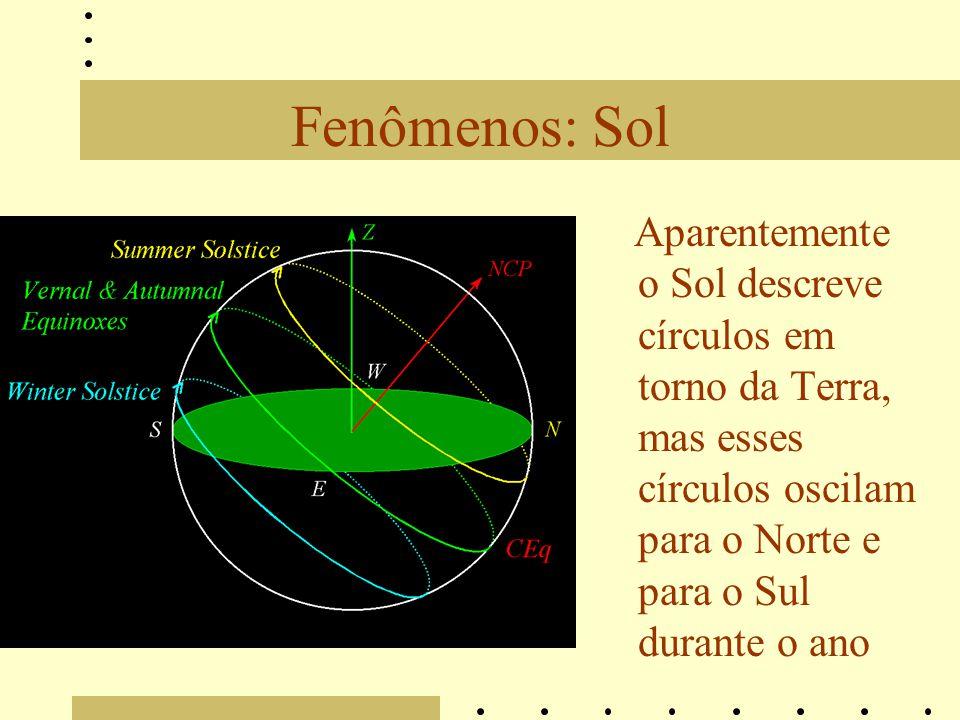 Fenômenos: Sol Aparentemente o Sol descreve círculos em torno da Terra, mas esses círculos oscilam para o Norte e para o Sul durante o ano
