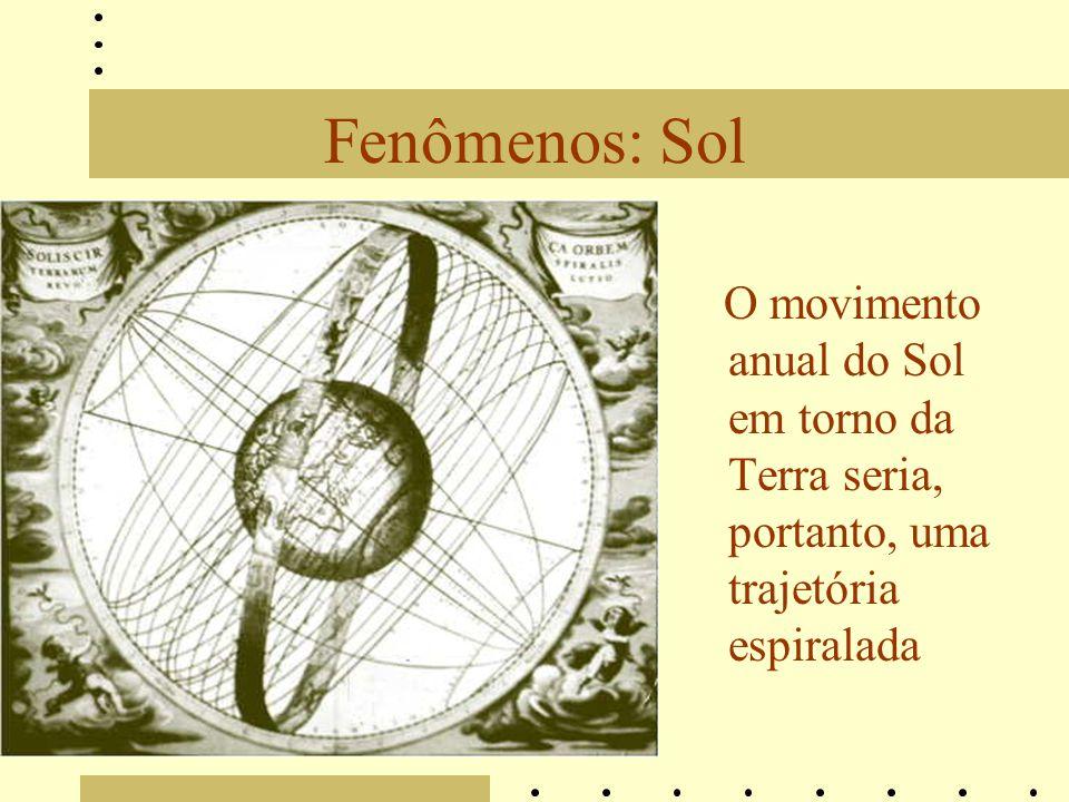 Fenômenos: Sol O movimento anual do Sol em torno da Terra seria, portanto, uma trajetória espiralada