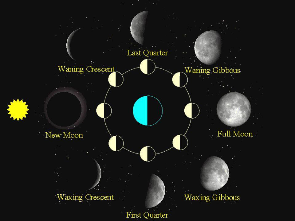 Fenômenos: Lua