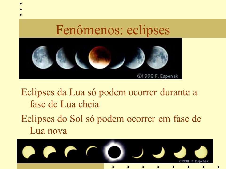 Fenômenos: eclipses Eclipses da Lua só podem ocorrer durante a fase de Lua cheia Eclipses do Sol só podem ocorrer em fase de Lua nova