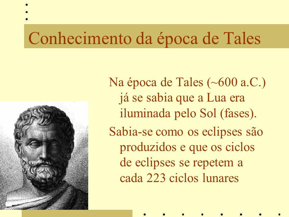 Conhecimento da época de Tales Na época de Tales (~600 a.C.) já se sabia que a Lua era iluminada pelo Sol (fases). Sabia-se como os eclipses são produ