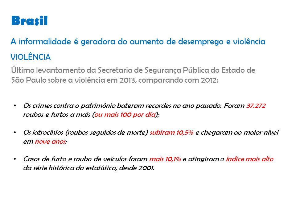 Brasil Os crimes contra o patrimônio bateram recordes no ano passado.