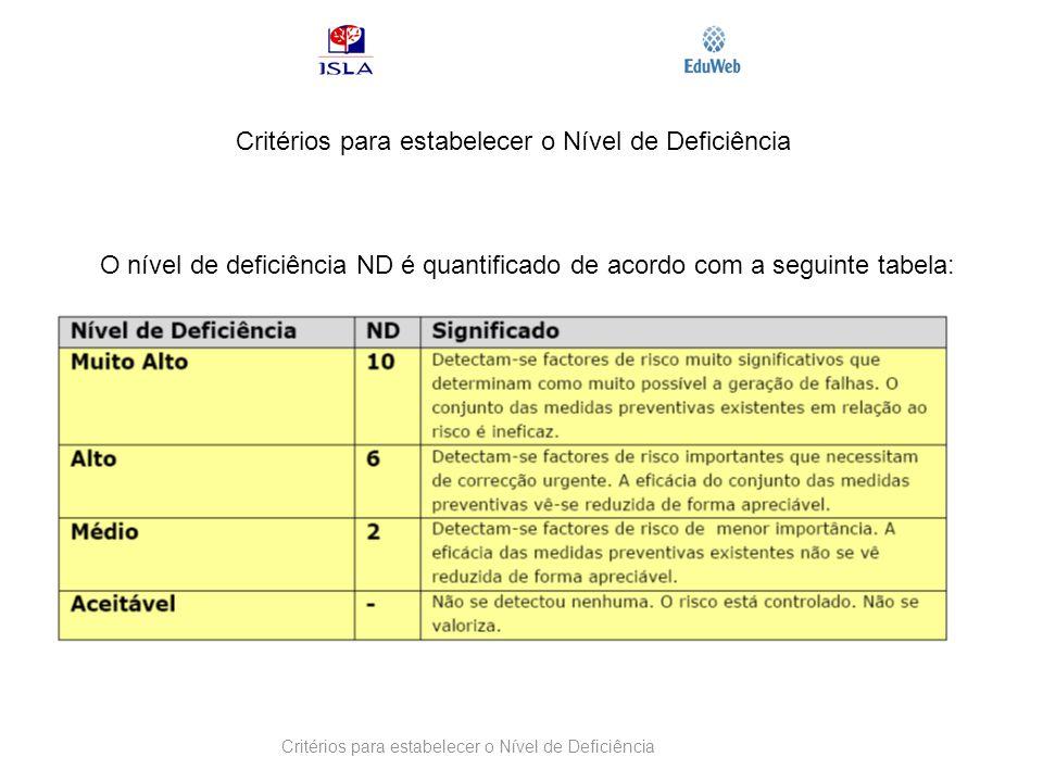 Critérios para estabelecer o Nível de Deficiência O nível de deficiência ND é quantificado de acordo com a seguinte tabela: Critérios para estabelecer