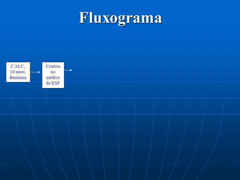 Fluxograma C.M.C, 19 anos, feminina Contou ao médico do ESF