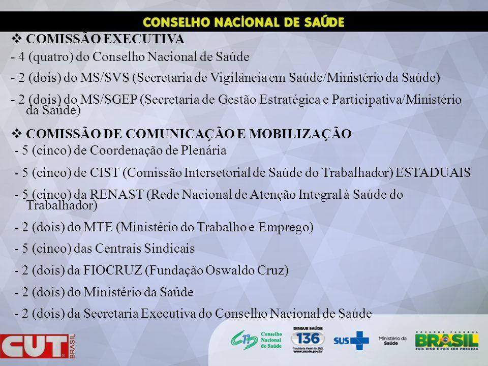 COMISSÃO EXECUTIVA - 4 (quatro) do Conselho Nacional de Saúde - 2 (dois) do MS/SVS (Secretaria de Vigilância em Saúde/Ministério da Saúde) - 2 (dois) do MS/SGEP (Secretaria de Gestão Estratégica e Participativa/Ministério da Saúde) COMISSÃO DE COMUNICAÇÃO E MOBILIZAÇÃO - 5 (cinco) de Coordenação de Plenária - 5 (cinco) de CIST (Comissão Intersetorial de Saúde do Trabalhador) ESTADUAIS - 5 (cinco) da RENAST (Rede Nacional de Atenção Integral à Saúde do Trabalhador) - 2 (dois) do MTE (Ministério do Trabalho e Emprego) - 5 (cinco) das Centrais Sindicais - 2 (dois) da FIOCRUZ (Fundação Oswaldo Cruz) - 2 (dois) do Ministério da Saúde - 2 (dois) da Secretaria Executiva do Conselho Nacional de Saúde