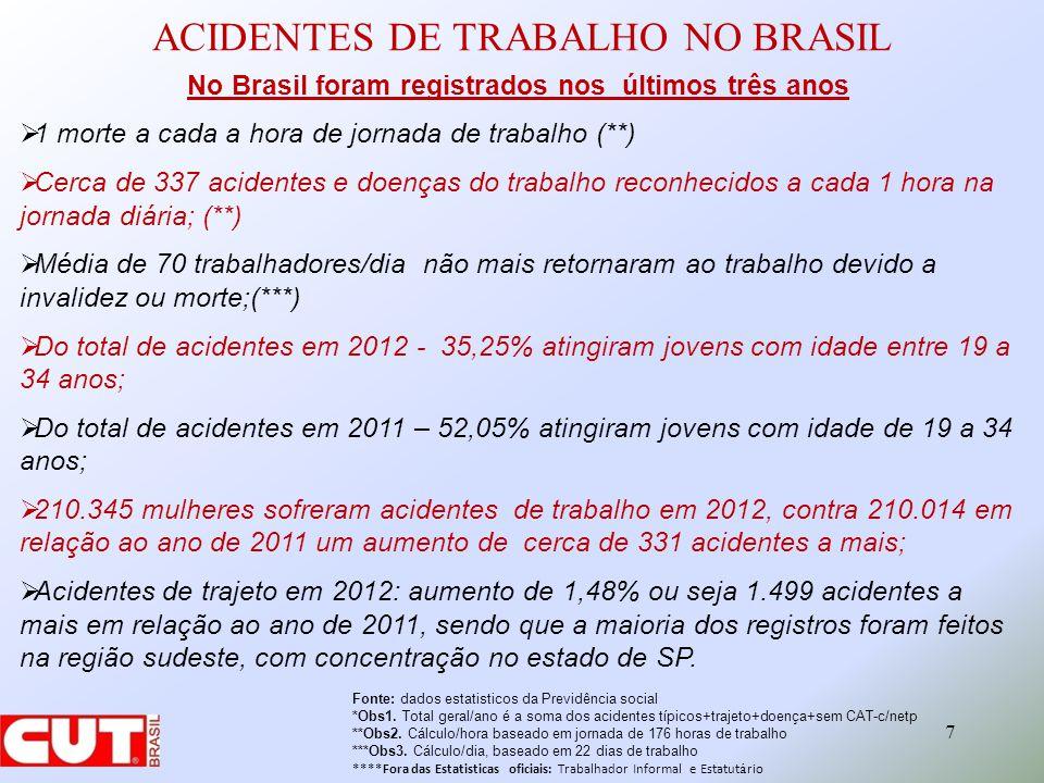 ACIDENTES DE TRABALHO NO BRASIL 7 No Brasil foram registrados nos últimos três anos 1 morte a cada a hora de jornada de trabalho (**) Cerca de 337 acidentes e doenças do trabalho reconhecidos a cada 1 hora na jornada diária; (**) Média de 70 trabalhadores/dia não mais retornaram ao trabalho devido a invalidez ou morte;(***) Do total de acidentes em 2012 - 35,25% atingiram jovens com idade entre 19 a 34 anos; Do total de acidentes em 2011 – 52,05% atingiram jovens com idade de 19 a 34 anos; 210.345 mulheres sofreram acidentes de trabalho em 2012, contra 210.014 em relação ao ano de 2011 um aumento de cerca de 331 acidentes a mais; Acidentes de trajeto em 2012: aumento de 1,48% ou seja 1.499 acidentes a mais em relação ao ano de 2011, sendo que a maioria dos registros foram feitos na região sudeste, com concentração no estado de SP.