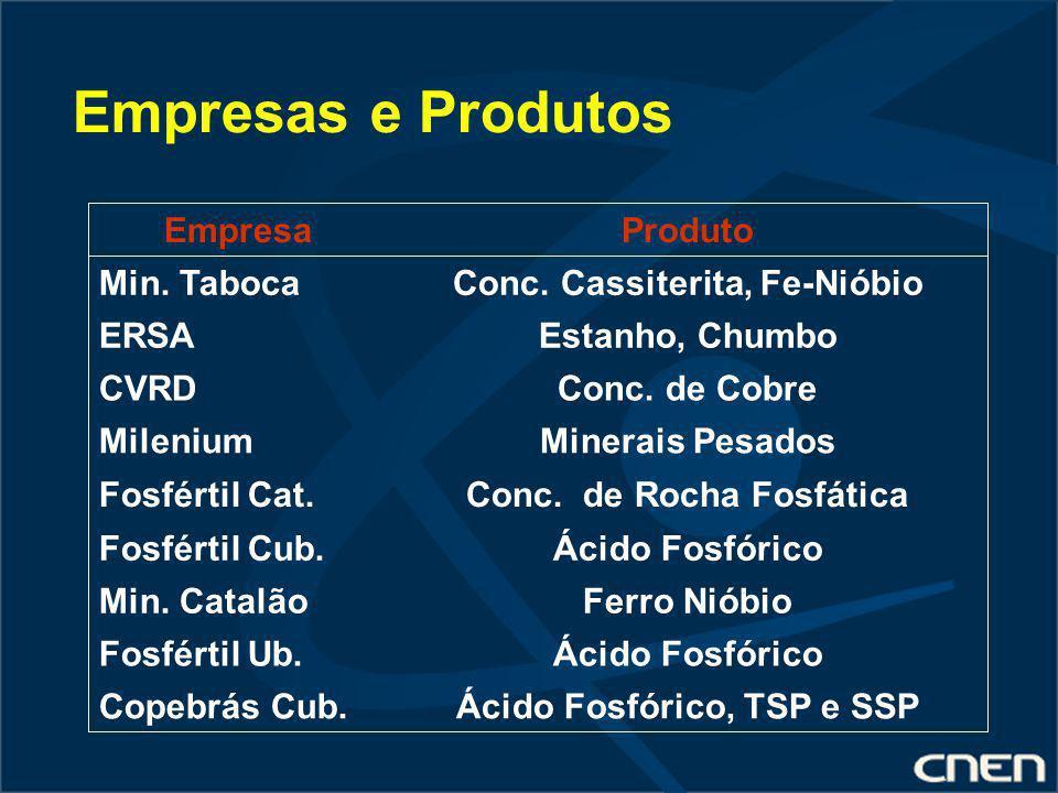 Empresas e Produtos Ferro NióbioMin. Catalão Ácido Fosfórico, TSP e SSPCopebrás Cub. Ácido FosfóricoFosfértil Ub. Ácido FosfóricoFosfértil Cub. Conc.