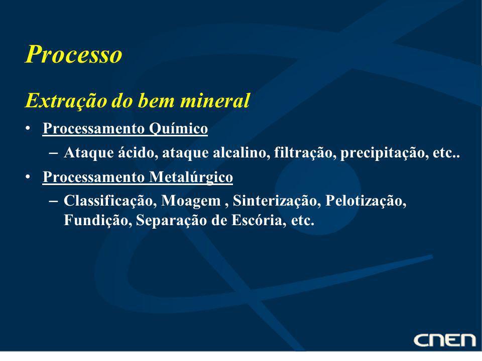 Processo Extração do bem mineral Processamento Químico – Ataque ácido, ataque alcalino, filtração, precipitação, etc.. Processamento Metalúrgico – Cla