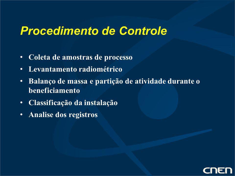 Procedimento de Controle Coleta de amostras de processo Levantamento radiométrico Balanço de massa e partição de atividade durante o beneficiamento Cl