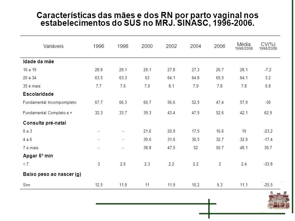 Características das mães e dos RN por parto vaginal nos estabelecimentos do SUS no MRJ. SINASC, 1996-2006. Variáveis199619982000200220042006 Média 199
