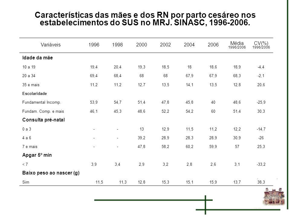 Características das mães e dos RN por parto cesáreo nos estabelecimentos do SUS no MRJ. SINASC, 1996-2006. Variáveis199619982000200220042006 Média 199