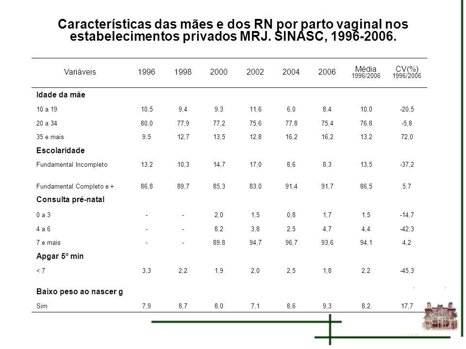 Características das mães e dos RN por parto vaginal nos estabelecimentos privados MRJ. SINASC, 1996-2006. Variáveis199619982000200220042006 Média 1996