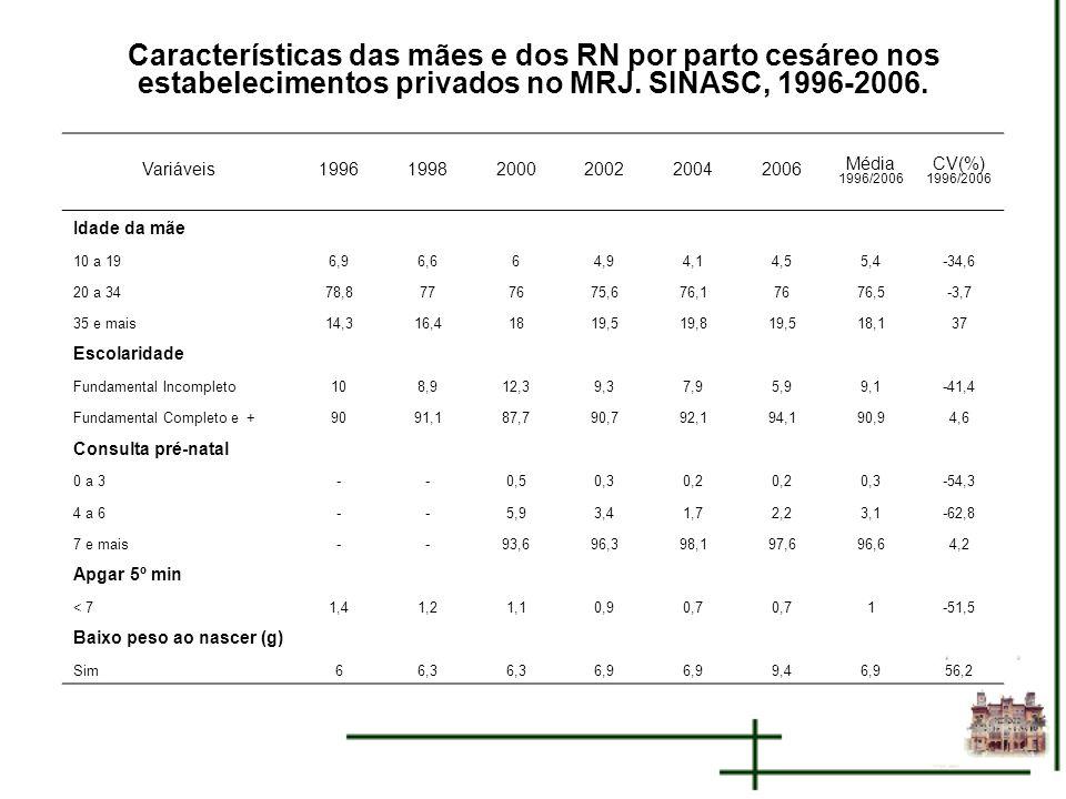 Características das mães e dos RN por parto cesáreo nos estabelecimentos privados no MRJ. SINASC, 1996-2006. Variáveis199619982000200220042006 Média 1