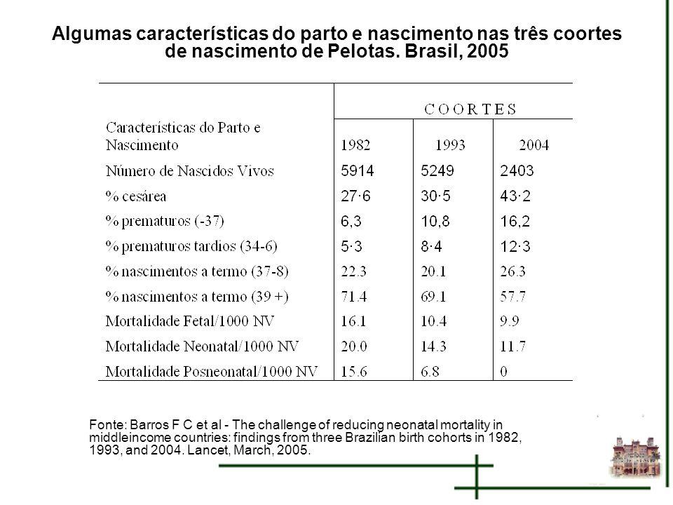 Algumas características do parto e nascimento nas três coortes de nascimento de Pelotas. Brasil, 2005 Fonte: Barros F C et al - The challenge of reduc