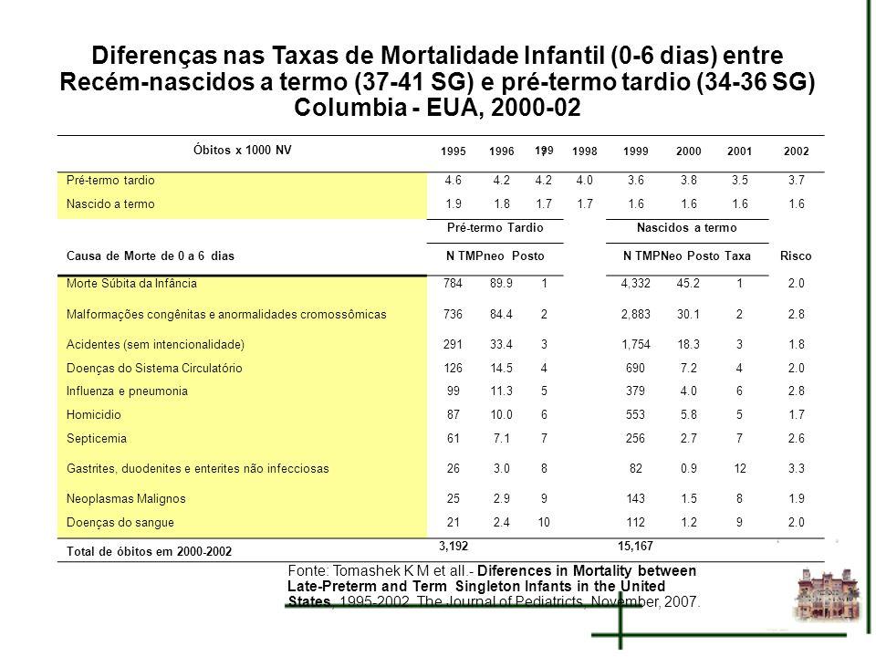 Diferenças nas Taxas de Mortalidade Infantil (0-6 dias) entre Recém-nascidos a termo (37-41 SG) e pré-termo tardio (34-36 SG) Columbia - EUA, 2000-02