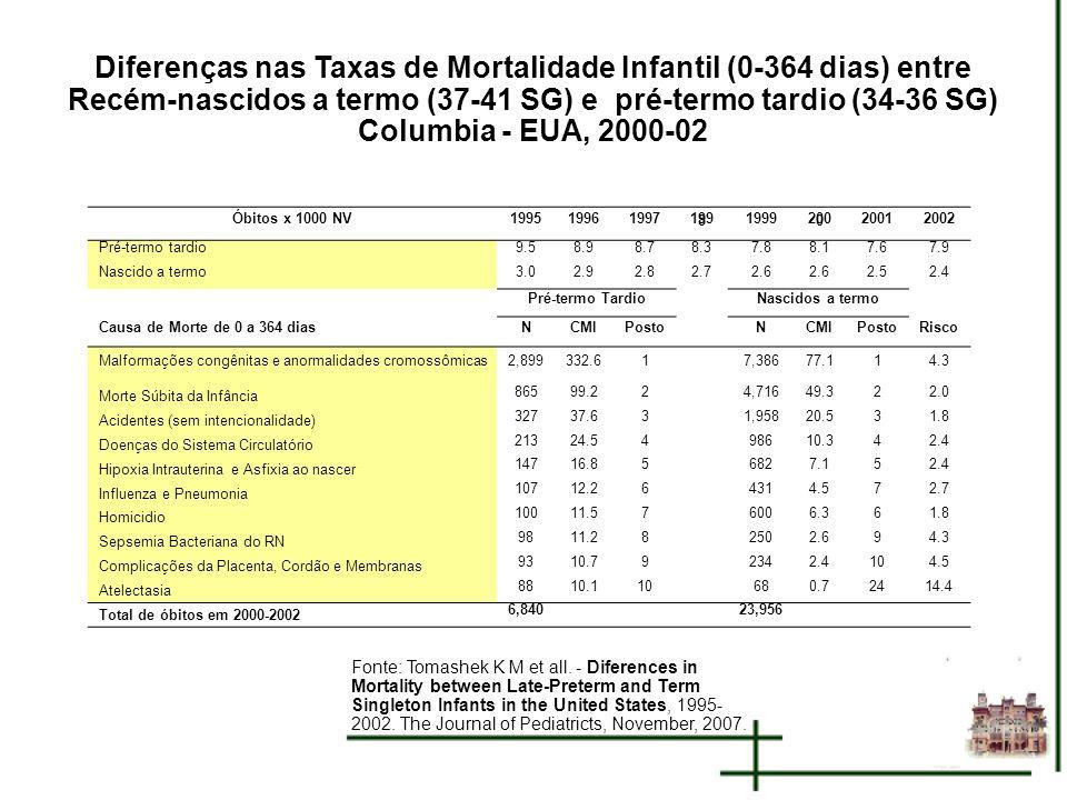 Diferenças nas Taxas de Mortalidade Infantil (0-364 dias) entre Recém-nascidos a termo (37-41 SG) e pré-termo tardio (34-36 SG) Columbia - EUA, 2000-0
