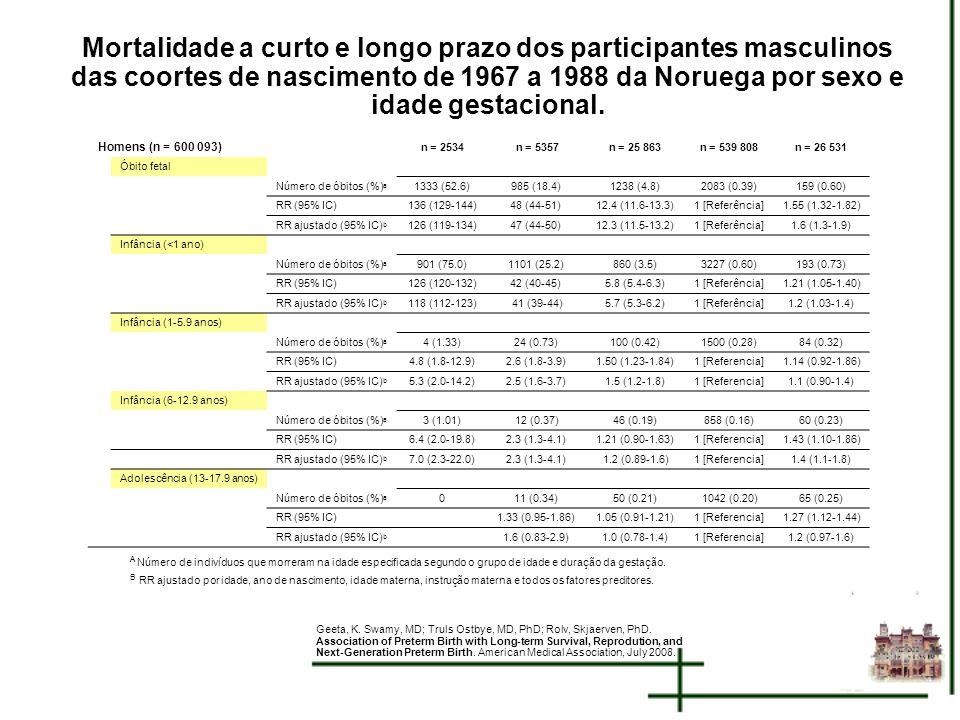 Mortalidade a curto e longo prazo dos participantes masculinos das coortes de nascimento de 1967 a 1988 da Noruega por sexo e idade gestacional. A Núm