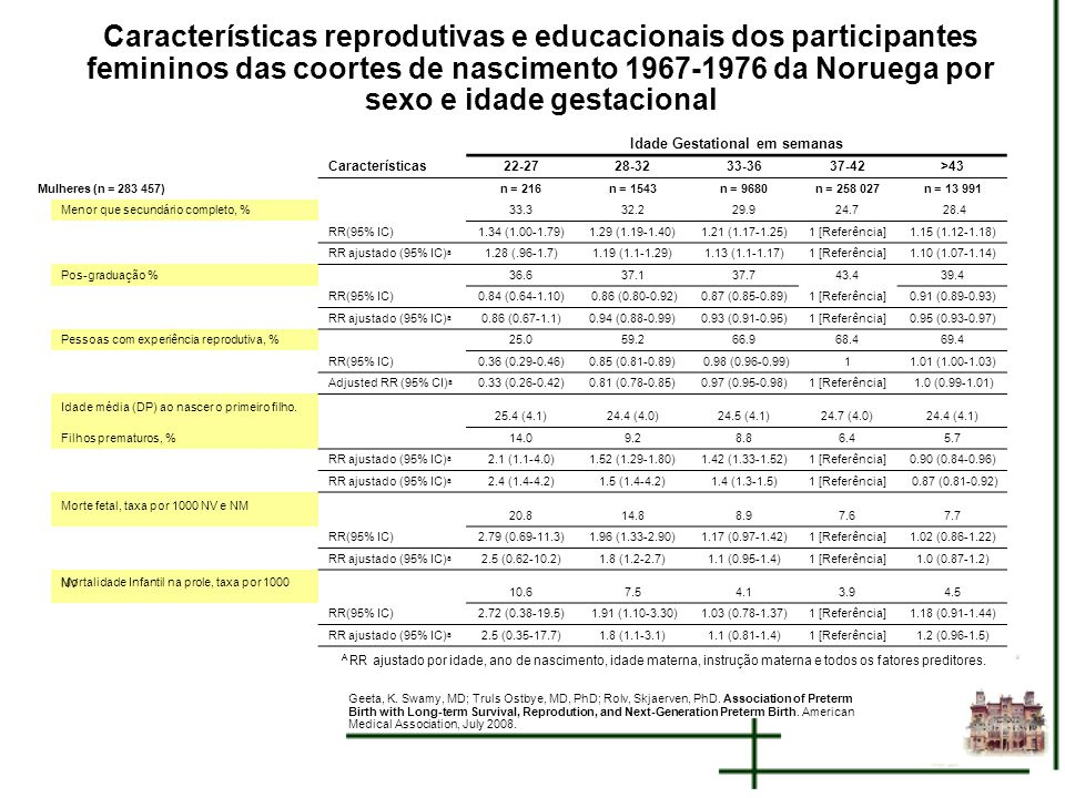 Características reprodutivas e educacionais dos participantes femininos das coortes de nascimento 1967-1976 da Noruega por sexo e idade gestacional A