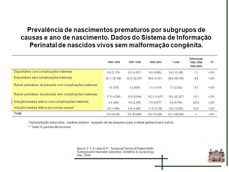 Prevalência de nascimentos prematuros por subgrupos de causas e ano de nascimento. Dados do Sistema de Informação Perinatal de nascidos vivos sem malf