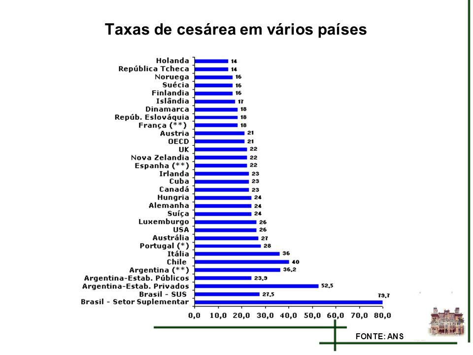 Taxas de cesárea em vários países FONTE: ANS