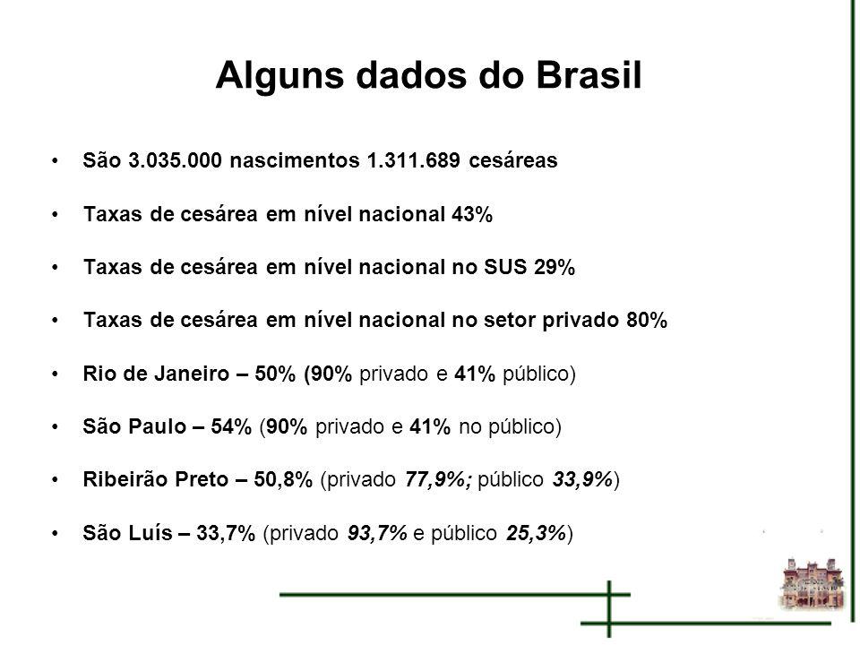 Alguns dados do Brasil São 3.035.000 nascimentos 1.311.689 cesáreas Taxas de cesárea em nível nacional 43% Taxas de cesárea em nível nacional no SUS 2