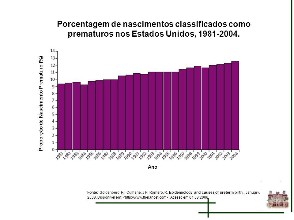 Proporção de Nascimento Prematuro (%) Porcentagem de nascimentos classificados como prematuros nos Estados Unidos, 1981-2004. Fonte: Goldenberg, R.; C